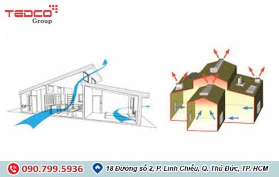 thiết kế hệ thống thông gió nhà xưởng