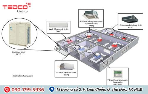 Nhà thầu TEDCO tư vấn lắp đặt hệ thống điều hòa không khí 1