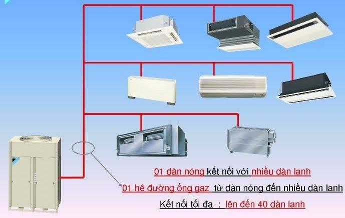 Phân loại hệ thống điều hòa không khí