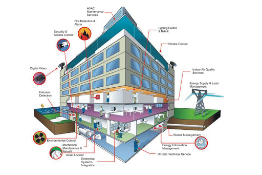 Thi công hệ thống điện tòa nhà cao tầng